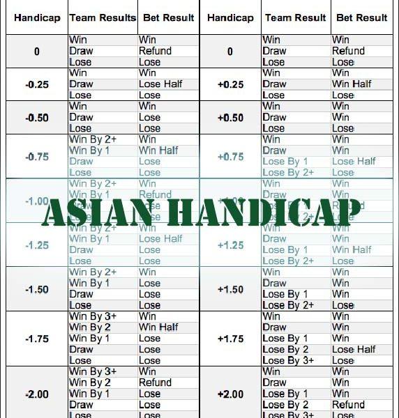 Vooran Taruhan Bola Asian Handicap